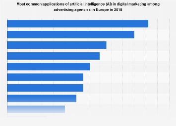 Applications of AI in digital marketing among agencies in Europe 2018