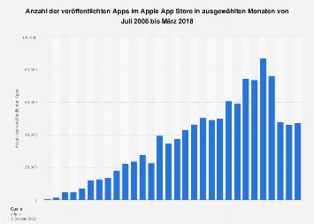 Anzahl der veröffentlichten Apps im Apple App Store bis März 2018