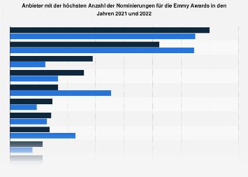 Nominierungen für die Emmy Awards nach Anbieter 2018