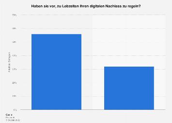 Umfrage zur Regelung des digitalen Nachlasses zu Lebzeiten in Deutschland 2018