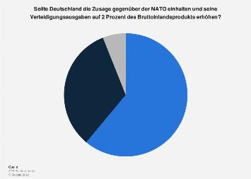 Umfrage zur Erhöhung der Verteidigungsausgaben auf 2 Prozent des BIPs 2018