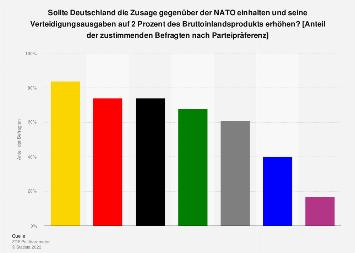 Umfrage zur Erhöhung der Verteidigungsausgaben auf 2 % des BIPs nach Parteien 2018