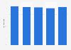 Crédit Mutuel Alliance Fédérale : coefficient d'exploitation dans le monde 2014-2018
