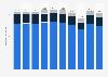 Werbeerlöse aus kommerzieller Kommunikation des ORF nach Werbebereichen bis 2017