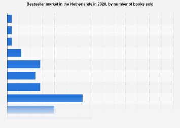 Bestseller market in the Netherlands 2017, by number of books sold