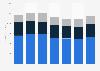 Revenue of Juniper Networks 2015-2018, by region