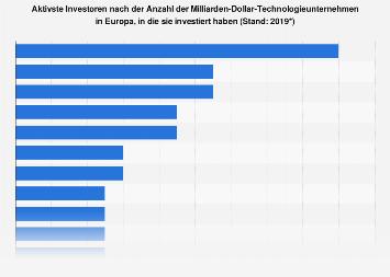 Investoren nach Technologieunternehmen in Europa, in die sie investiert haben 2018