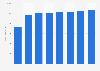 Revenue of Telenet Group 2015-2018