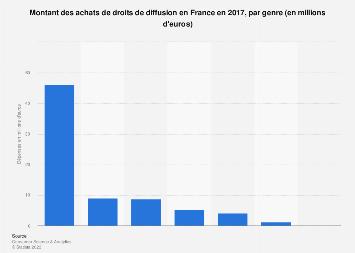 Montant des achats de droits de diffusion par genre en France 2017
