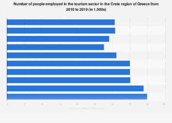 Employment in the tourism sector in Crete Region 2010-2018