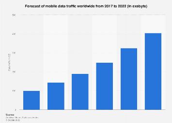 Mobile data traffic forecast worldwide 2017-2022