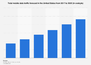 Mobile data traffic in the United States.2017-2022