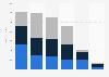 Revenue of Regis by type of salon 2016-2018