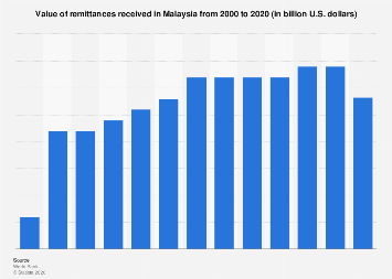 Value of remittances received in Malaysia 2000-2018