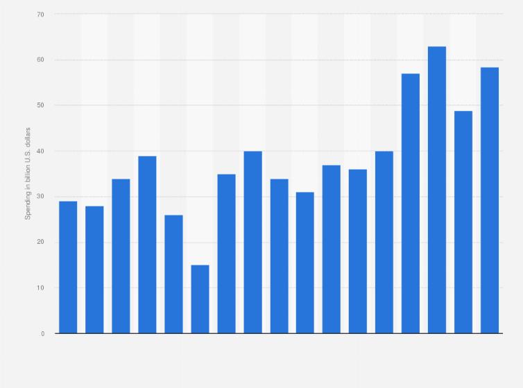 Wafer fab equipment spending worldwide 2004-2020 | Statista