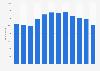Anzahl der Mitarbeiter von Hanesbrands Inc. weltweit bis 2018
