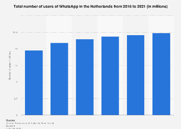 Number of WhatsApp users in the Netherlands 2016-2019
