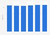 Umsatz pro Mitglied der Fitnesscenter in Österreich von 2014 bis 2019