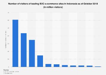Leading B2C e-commerce sites Indonesia 2018