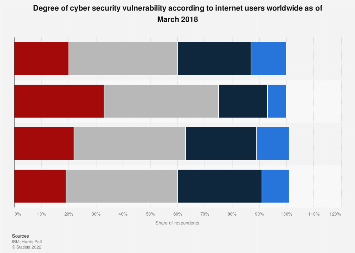 Global opinion on cyber security vulnerability 2018