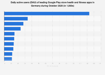Leading Google Play health & fitness app Daily active users (DAU) in Germany 2019