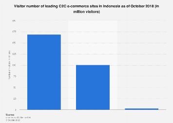 Leading C2C e-commerce sites Indonesia 2018