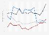Umfrage: Globale Führungskompetenz von USA, Deutschland, China und Russland bis 2017