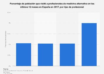 Población que recurrió a profesionales de medicina alternativa por tipo España 2017