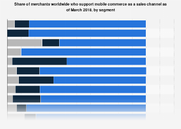 Merchants worldwide who support mobile commerce as a sales channel 2018, by segment