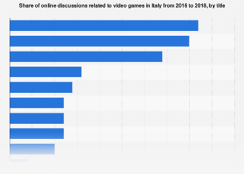 Italy: most popular video games 2016-2018, by title