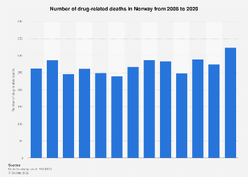 Drug-related deaths in Norway 2007-2017