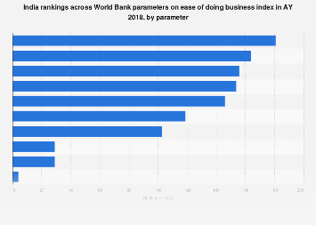 India rankings across World Bank on ease of doing business index AY 2018 by parameter