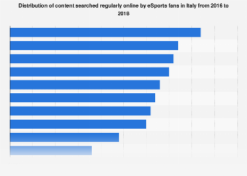 Italy: content searched online by eSports fans 2016-2018, by type