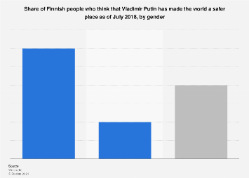 Share of Finns who think that Vladimir Putin has made the world safer 2018, by gender