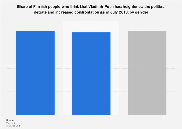 Share of Finns who think Vladimir Putin has increased debate and confrontation 2018