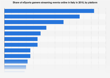 Italy: share of eSports gamers streaming events online 2018, by platform