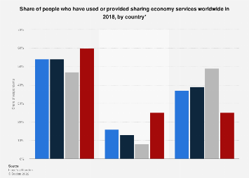 Use of sharing economy services by country 2018