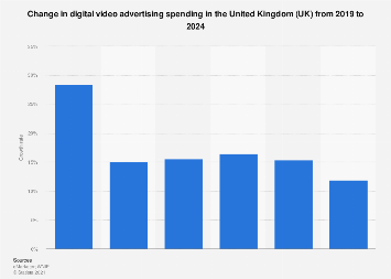 Year-on-year change in online video advertising spending in the UK 2012-2017