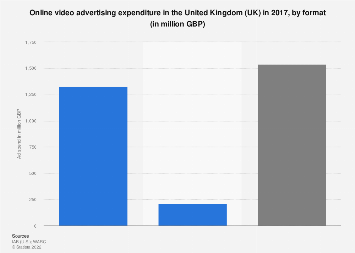 Online video advertising spending in the United Kingdom (UK) 2017, by format