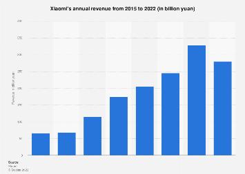 Xiaomi's annual revenue 2015-2017