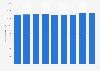 Nombre d'huissiers de justice en France 2013-2018