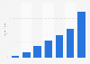Xiaomi's gross profit 2015-2017