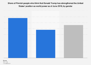 Share of Finns who think that Donald Trump has strengthened the US's position 2018