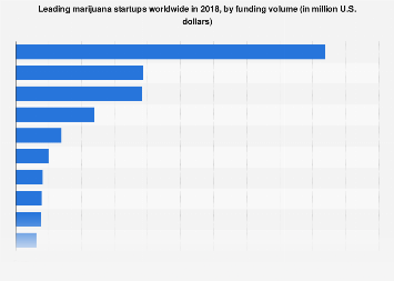 Most well-funded marijuana startups worldwide 2018, by funding volume