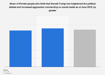 Share of Finns who think Trump increases political and social media hate speech 2018