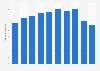 Mandom's net sales FY 2009-2018