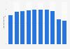 Mandom's male grooming business net sales FY 2013-2018