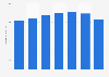 Valor de las ventas de Beiersdorf SA 2014-2017