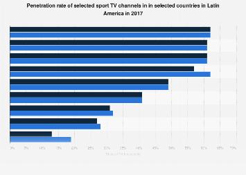Fox Sports & ESPN popularity in Latin America 2017 | Statista
