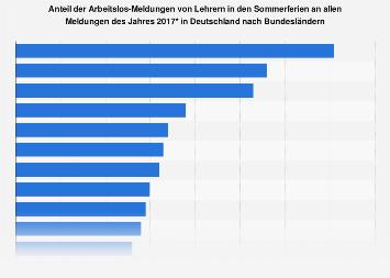 Arbeitslosmeldungen von Lehrern in den Sommerferien nach Bundesländern 2017